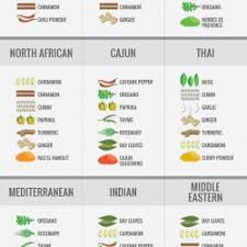 cuisine types spices by cuisine vertical visual ly