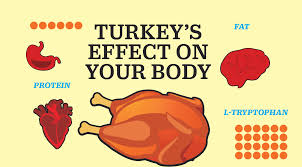 turkey thanksgiving pictures thanksgiving 2016 the truth about turkey and tryptophan time com
