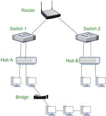 routing table in networking network devices hub repeater bridge switch router gateways and