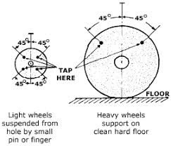 Bench Grinder Wheel Flange Cdc Niosh Publications And Products Safety Checklist Program