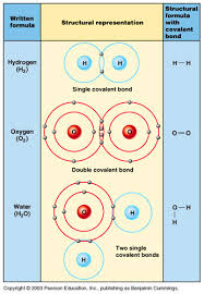 Atoms Bonding And The Periodic Table Basic Chemistry Atoms And Ions