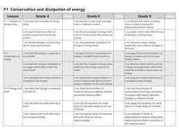 gcse aqa unit p1 conservation and dissipation of energy new spec