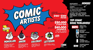 how to become a comic book artist theartcareerproject com