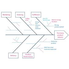 creating a fishbone diagram for six sigma analysis