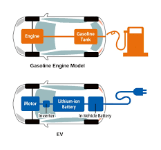 types of mazdas types of electric motors used in hybrid cars ehow electric cars