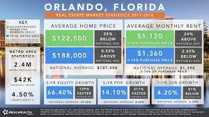 orlando population orlando florida real estate market statistics u0026 trends 2018