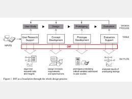 framework design development of design information framework for interactive
