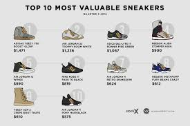 the most expensive sneakers of 2016 q2 highsnobiety