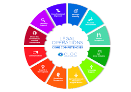 What Is In Law Unit What Is Legal Operations Cloc