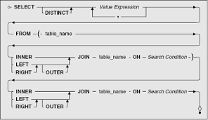 how to join tables in sql how to use the left join vs right outer join in sql
