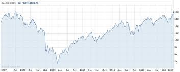americké indexy blízko svým maximům