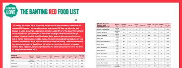 banting diet food list pdf low carb love