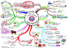 Map Key Definition Mind Mapping