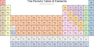 Ta Periodic Table Periodic Table Scientific Gems