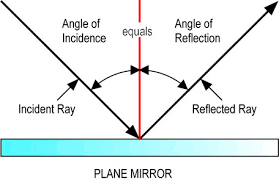 reflection of light in mirrors of light