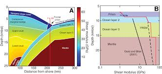 Wisconsin Which Seismic Waves Travel Most Rapidly images Laboratory measurements quantifying elastic properties of png