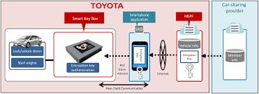 toyota line of cars toyota partners with getaround to pilot smartphone enabled car