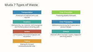 muda 7 types of waste powerpoint template slidemodel