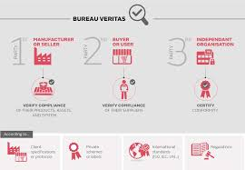 lcie bureau veritas bureau veritas 2015 registration document