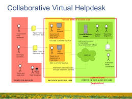 Virtual Help Desk Iscram Asia 2014 Sahana Open Source Disaster Management System Overv U2026