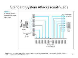 Floor Plan Of A Business Chapter Twelve Network Security Data Communications And Computer