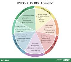 uncc resume builder career center resume free resume example and writing download career center resume builder career advising division student affairs career advising