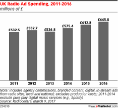 uk radio ad spend breaks record emarketer