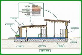 green home planstechnology green energy passive solar house plans