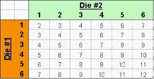 Craps Table Odds Cool Math Stuff Gambler U0027s Ruin Problem Part 2 Odds In Craps