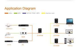 best comfast cf wp500m homeplug av plc powerline network adapter