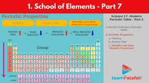Group 7 Periodic Table Of Elements Science Class 10 Ssc Maharashtra Board Part 7