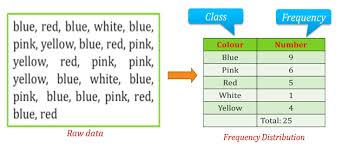 what is a frequency table what is frequency distribution ppt easybiologyclass