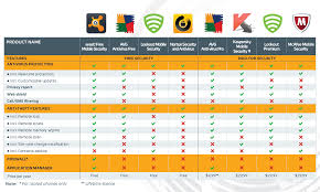 review avast mobile security for android