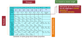 5th Element Periodic Table Periodic Classification Of Elements U2013 Study Material For Iit Jee
