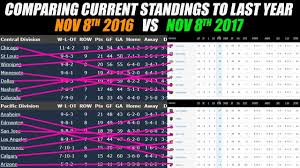 Nhl Standings Comparing Current Nhl Standings To Last Year At This Time Youtube