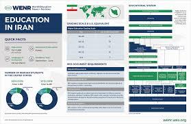 education in iran wenr