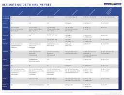 delta baggage fees airline fees the ultimate guide smartertravel