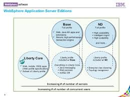 websphere application server 8 5 5 quick overview