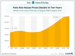 How Much Money To Live Comfortably The Insane Cost Of Living In Palo Alto Chart Business Insider