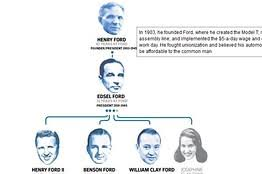 ford family henry ford s great great grandchildren join the family business wsj