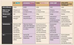 fourniture de bureau guilbert analyse du marché des fournitures de bureau lyreco vs office dépôt