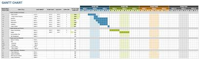Sle Gantt Chart Excel Template Free Marketing Timeline Tips And Templates Smartsheet