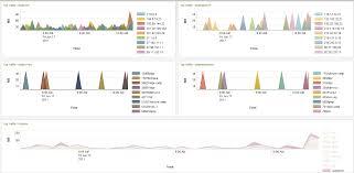 network performance monitoring splunk partner in indonesia