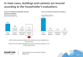Estimate Home Owners Insurance by Ica Understand Home Insurance Report
