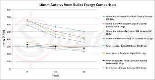 how fast does a bullet travel images 9mm vs 10mm cartridge comparison png
