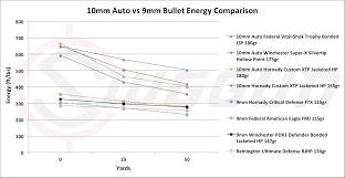9mm vs 10mm cartridge comparison