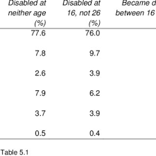 under the table jobs for disabled table 5 14 whether would have secured current job without a degree