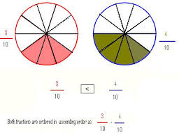 comparing and ordering fractions steps u0026 examples math