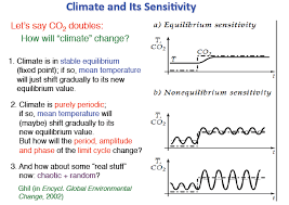 lewis and curry climate sensitivity uncertainty climate etc