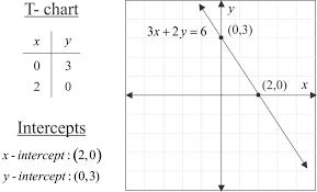 writing equations from graphs worksheet pdf futurespastart com